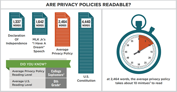 Infographic showing the relative length of privacy policies